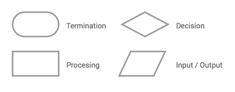Símbolos de diagramas de flujo en ingeniería informática.