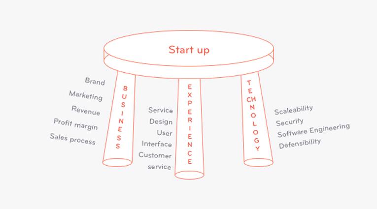 Las 3 patas de una start up: Negocio, UX y tecnología (Des Traynor)