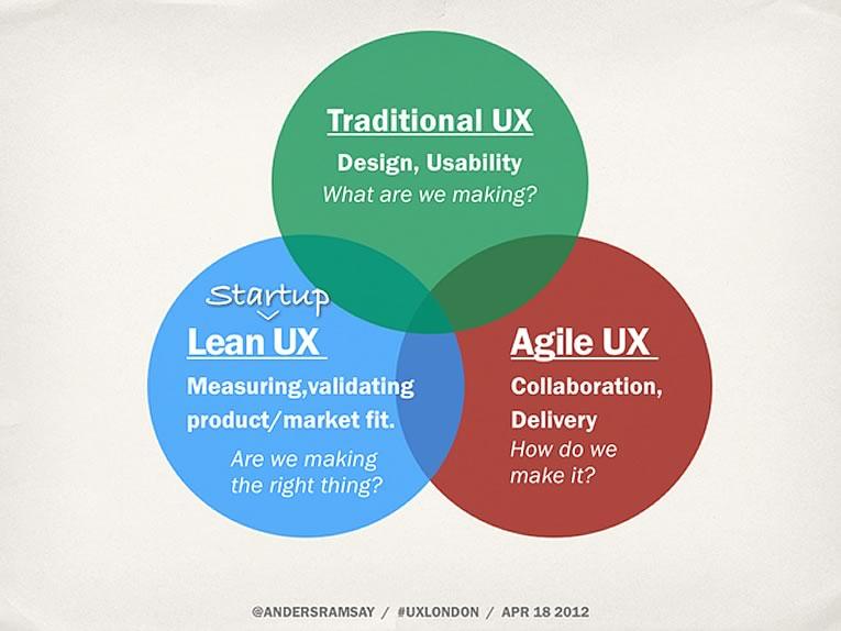 UX tradicional, agile y lean (Anders Ramsay)